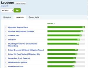 Hottest hotspots in Loudoun
